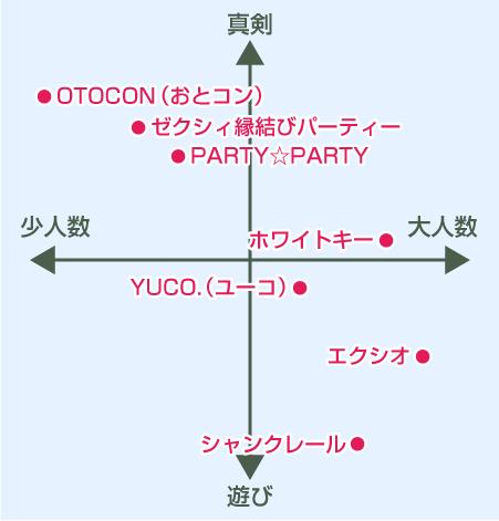 お見合いパーティー比較一覧